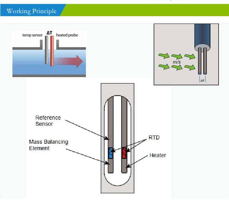 thermal mass gas flow meter working principle