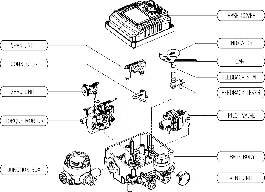 Parts And Assembly