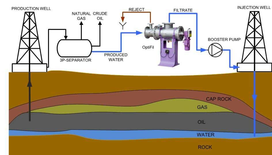 Produced Water Management And Treatment